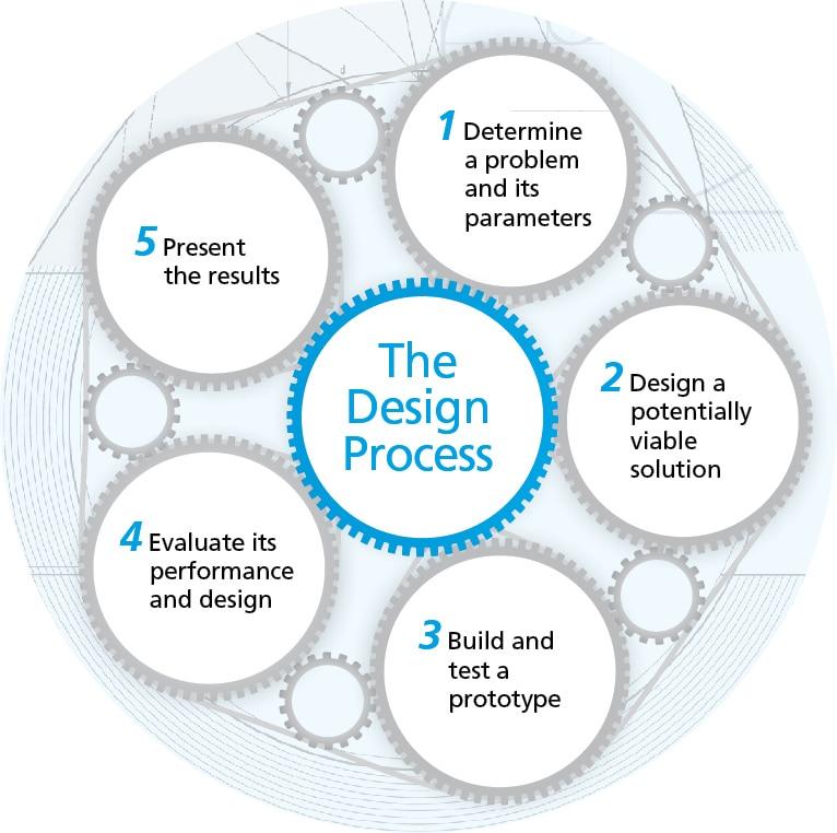 design-process1